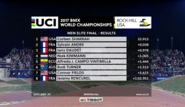 BMX - Replay UCI BMX World Champs Rock Hill by L'Équipe - Dailymotion (French commentating)